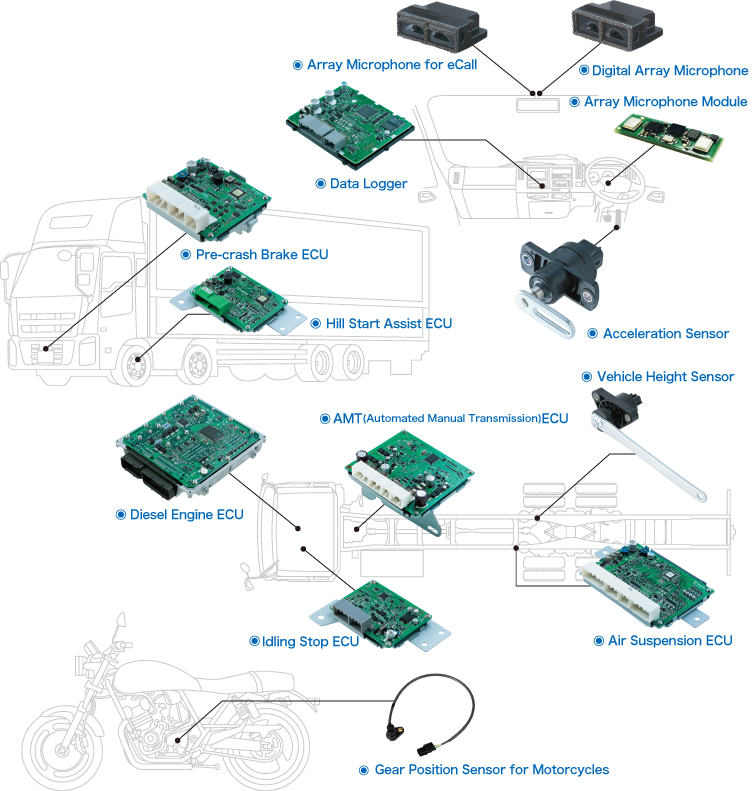 Products: Automotive Control Units - Transtron